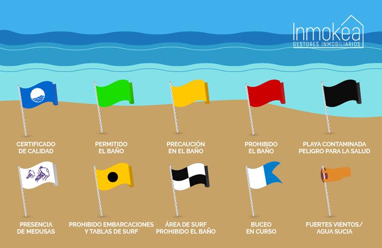 Tipos de banderas en las playas de Torrevieja